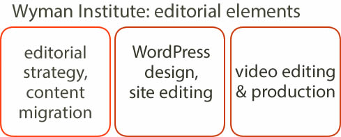 Wyman Institute, editorial elements