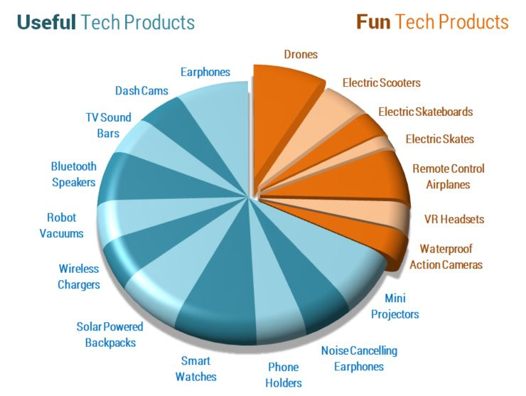 Fun and Useful Gadgets website products