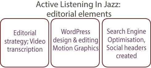 Editorial work on Active Listening in Jazz site